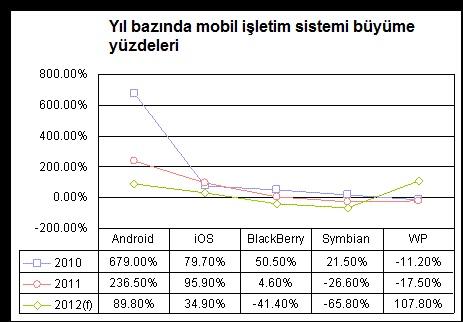 Android dünyayı ele geçirecek!