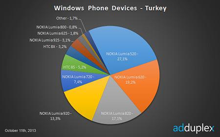 windowsphone_nokia_turkey