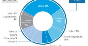 Facebook, telefonlarda en çok kullanılan uygulama