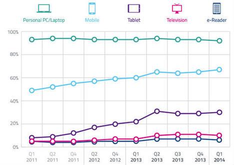 mobil_istatistik